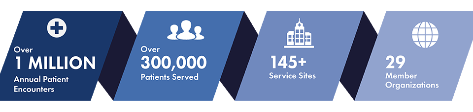 an infographic of our health center patient reach featuring over 1 million patient encounters at over 145 service sites