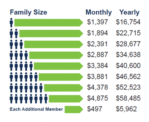 a chart showing coverage eligibility based on family size and income
