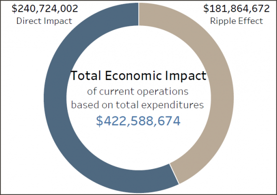 an infographic showing health center total economic impact over 422 million dollars